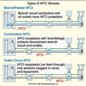 afci circuit bedroom wiring diagram what are arc fault circuit interrupters for  school of  what are arc fault circuit interrupters